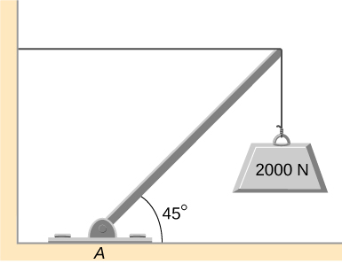 Figure is a schematic drawing of a 2000 N weight that is supported by the horizontal guy wire and by the hinged support at point A. Hinged support forms a 45 degree angle with the ground.