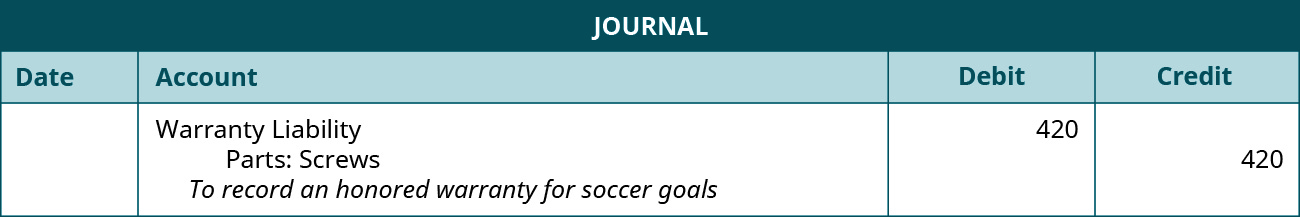 "The journal entry shows a Debit to Warranty liability for $420, and a credit to Parts: screws for $420 with the note ""To record an honored warranty for soccer goals."""