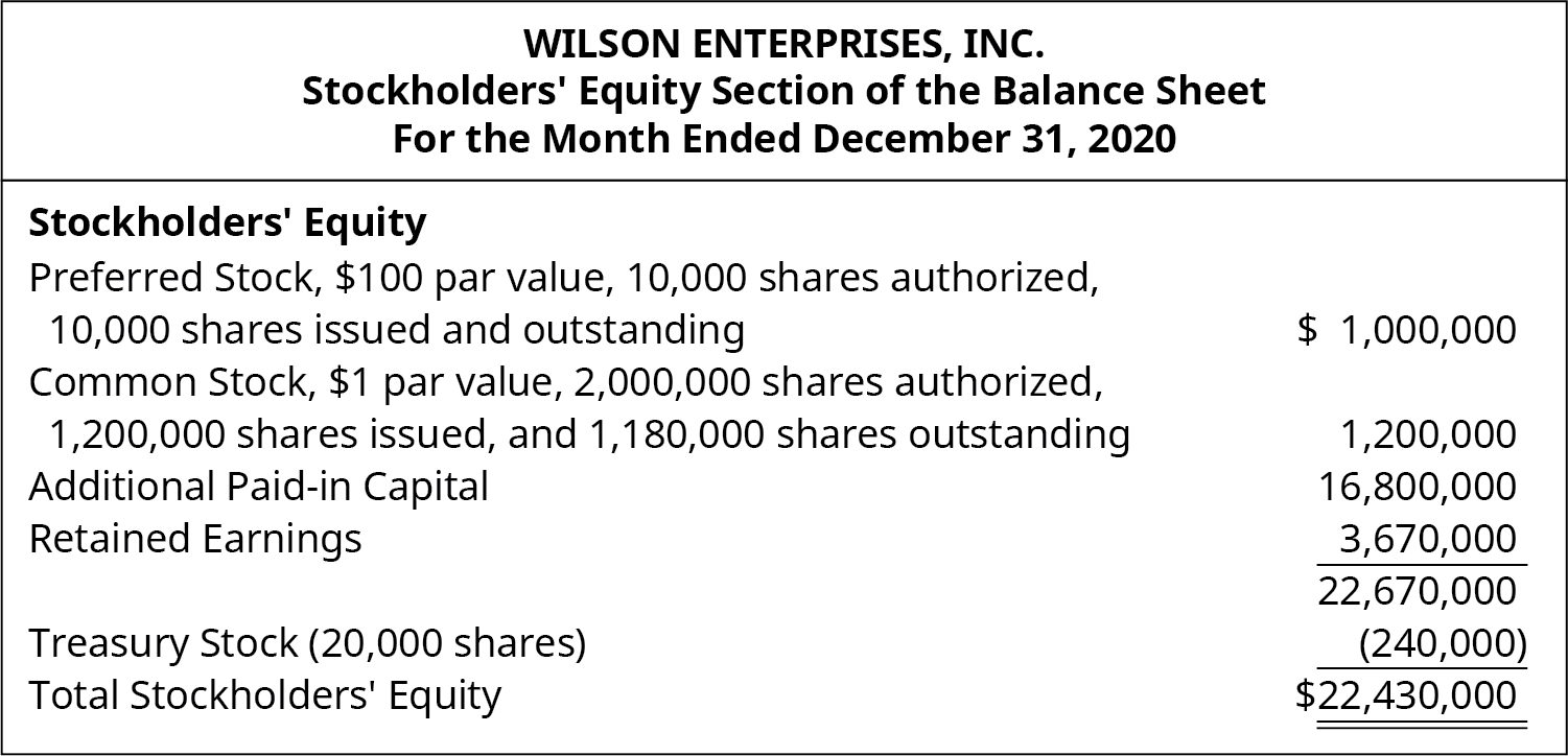 Preferred stock, $100 par value, 10,000 shares authorized, 10,000 shares issued and outstanding $1,000,000. Common Stock, $1 par value, 2,000,000 shares authorized, 1,200,000 issued and 1,180,000 outstanding $1,200,000. Additional Paid-in capital 16,800,000. Retained Earnings 3,670,000. Total 22,670,000. Treasury stock (20,000 shares) (240,000). Total Stockholders' Equity $22,430,000.