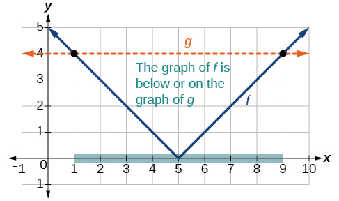 Graph of an absolute function and a vertical line, demonstrating how to see what outputs are less than the vertical line.