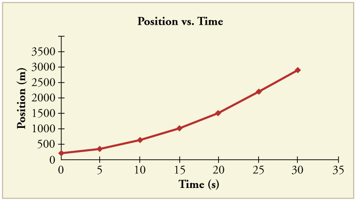 Line graph of position over time. Line has positive slope that increases over time.