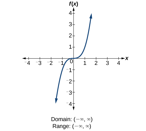 Cubic function f(x)-x^3.