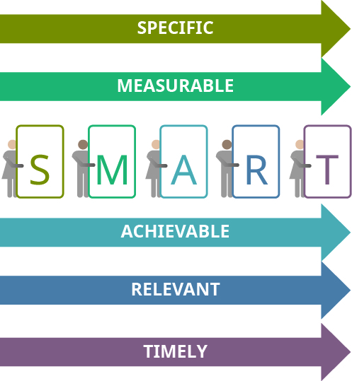 SMART goals are specific, measurable, achievable, relevant, and timely.