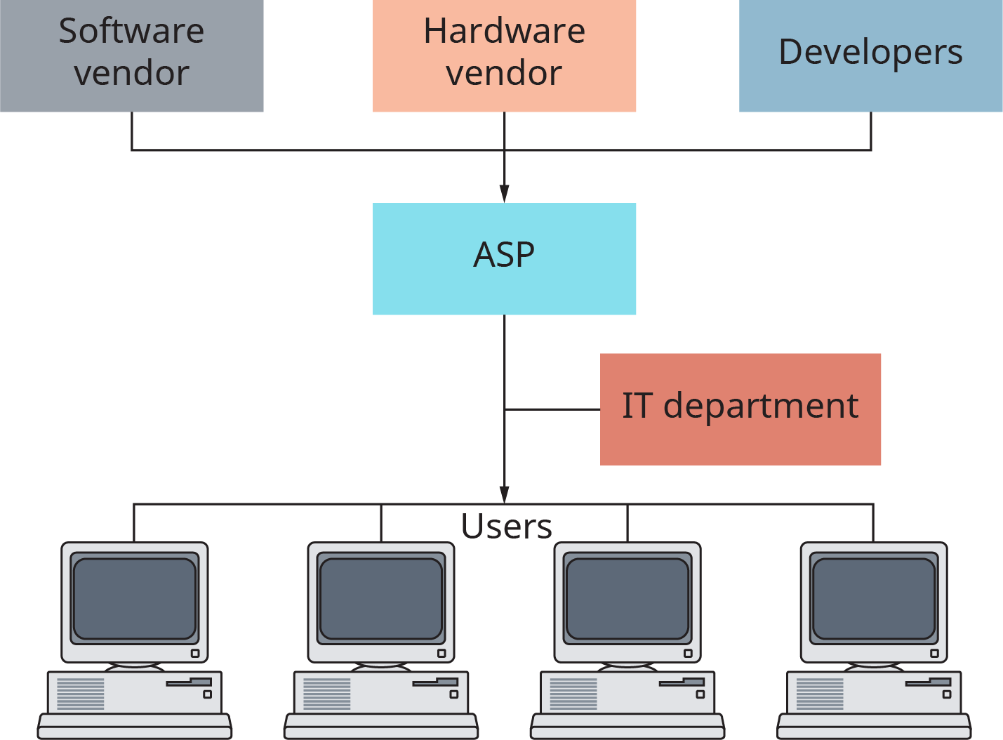 A diagram shows that a software vendor, hardware vendor, and developers all flow into an A S P, which then flows into an audience of users. Between the A S P and the users is the I T department.