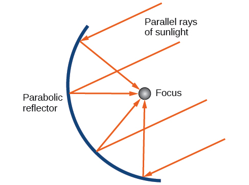 A parabolic reflector is shown with its Focus labeled. Rays of sunlight parallel to the Axis of Symmetry all bounce off the reflector and pass through the Focus.