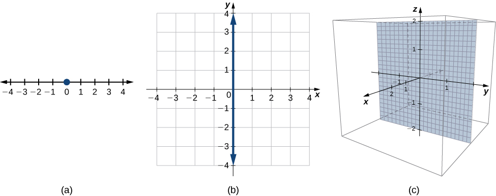 This figure has three images. The first is a horizontal axis with a point drawn at 0. The second is the two dimensional Cartesian coordinate plane. The third is the 3-dimensional coordinate system. It is inside of a box and has a grid drawn at the y z-plane.
