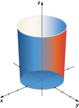 A graph in three dimensions of a cylinder. The base of the cylinder is on the (x,z) plane, with center on the y axis. It stretches along the y axis.