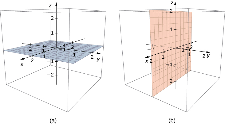 This figure has two images. The first is the 3-dimensional coordinate system. It is inside of a box and has a grid drawn at the x y-plane. The second is the 3-dimensional coordinate system. It is inside of a box and has a grid drawn at the x z-plane.
