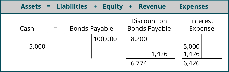 Assets equals Liabilites plus Equity plus Revenue minus Expenses; T account for Cash showing 91,800 on the debit side, 5,000 on the credit side and a debit balance of 86,800 equals T account for Bonds Payable showing 100,000 on the credit side less the Discount on Bonds Payable T account showing 8,200 on the debit side, 1,426 on the credit side and a 6,774 debit balance minus the Interest Expense T account with 5,000 on the debit side and 1,426 on the debit side with a 6,426 debit balance.