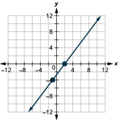 This figure shows the graph of a straight line on the x y-coordinate plane. The x-axis runs from negative 12 to 12. The y-axis runs from negative 12 to 12. The line goes through the points (negative 1, negative 4) and (2, 0).