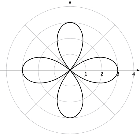 A rose with four petals that reach their furthest extent from the origin at θ = 0, π/2, π, and 3π/2.