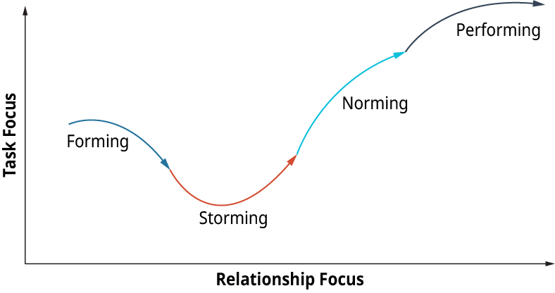 A graphical representation plots the stages of team development as given by Tuckman.