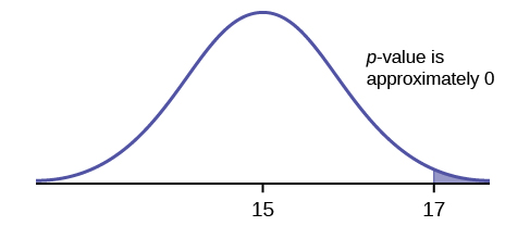 A graph showing a bell shaped curve of normal distribution with one vertical line to the right of center. The vertical line to the right is labeled 17. The area to the right of the vertical line is shaded purple. A note above the vertical line says that the p value is approximately 0. The horizontal axis is unlabeled. There are two tick marks on the horizontal axis. One tick mark in the center of the bell shaped curve is labeled 15, the other tick mark is labeled 17.