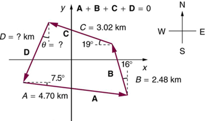 A quadrilateral with sides A, B, C, and D. A begins at the end of D and is 4 point seven zero kilometers  at an angle of 7 point 5 degrees south of west. B begins at the end of A and is 2 point four eight kilometers in a direction sixteen degrees west of north. C begins at the end of B and is 3 point zero 2 kilometers in a direction nineteen degrees north of west. D begins at the end of C and runs distance and direction that must be calculated