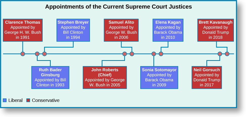 "A chart titled ""Appointments of the Current Supreme Court Justices"". A horizontal timeline runs through the center of the chart. Starting from the left, the first point marked on the line is labeled ""Clarence Thomas, Appointed by George H. W. Bush in 1991"". The label is colored red to indicate conservative. The second point is labeled ""Ruth Bader Ginsburg, Appointed by Bill Clinton in 1993"". The label is colored blue to indicate liberal. The third point is labeled ""Stephen Breyer, Appointed by Bill Clinton in 1994"". The label is colored blue to indicate liberal. The fourth point is labeled ""John Roberts (Chief), Appointed by George W. Bush in 2005"". The label is colored red to indicate conservative. The fifth point is labeled ""Samuel Alito, Appointed by George W. Bush in 2006"". The label is colored red to indicate conservative. The sixth point is labeled ""Sonia Sotomayor, Appointed by Barack Obama in 2009"". The label is colored blue to indicate liberal. The seventh point is labeled ""Elena Kagan, Appointed by Barack Obama in 2010"". The label is colored blue to indicate liberal. The eighth point is labeled ""Neil Gorsuch, Appointed by Donald Trump in 2017"". The label is colored red to indicate conservative. The ninth point is labeled ""Brett Kavanaugh, Appointed by Donald Trump in 2018"". The label is colored red to indicate conservative."