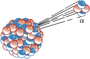 The figure shows alpha decay of a nucleus (with several spherical protons and neutrons), resulting in release of an alpha particle, i.e. two protons and two neutrons.