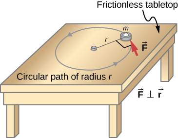 Figure shows a table with a frictionless tabletop. An object with the mass m is supported by a horizontal frictionless table and is attached to a pivot point by a cord with the length r. A force F is applied to the object perpendicular to the cord r.