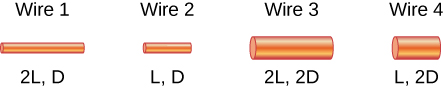 The figure shows four cylinders representing sections of wire. The length and diameter of the wires are indicated graphically and with labels below. The wires labeled 2L are the same length and twice as long as the wires labeled L. The wires labeled 2D are twice as thick as the wires labeled D. Wire 1: 2L, D (long, thin). Wire 2: L, D (short, thin). Wire 3: 2L, 2D (long, thick). Wire 4: L, 2D (short, thick).