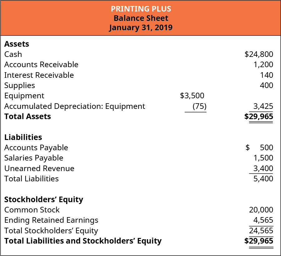 Printing Plus, Balance Sheet, January 31, 2019. Assets: Cash $24,800; Accounts Receivable 1,200; Interest Receivable 140; Supplies 400; Equipment 3,500; less Accumulated Depreciation: Equipment (75); Equipment (net) 3,425; Total Assets $29,965. Liabilities: Accounts Payable 500; Salaries Payable 1,500; Unearned Revenue 3,400; Total Liabilities 5,400. Stockholders' Equity: Common Stock 20,000; Ending Retained Earnings 4,565; Total Stockholders' Equity 24,565. Total Liabilities and Stockholders' Equity $29,965.