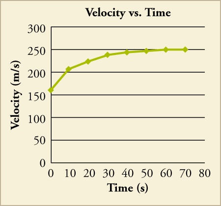 A graph titled velocity vs. time plots time (s) on the x axis and velocity (m/s) on the y-axis. The line begins around 160 meters per second and approaches 250 meters per second as the time approaches 60 seconds.