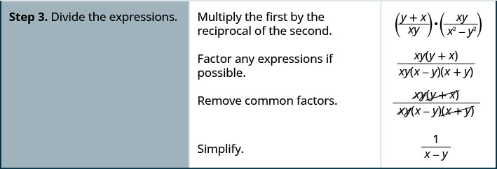 Step 3 is to divided the expressions. Multiply the first expression by the reciprocal of the second expression. The result is the quantity of the sum y and x divided by x y times the quantity x y divided by the difference between x squared and y squared. Factor any expressions if possible. The result is the product of x y and the sum of y and x all divided by the product of x y, the difference between x and y, and the sum of x and y. Remove the common factors, x y and the sum of x and y. Simplify. The result is 1 divided by the quantity x minus y.