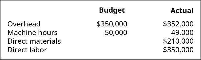 A chart showing Overhead budget $350,000, actual $352,000; Machine hours budget 50,000, 49,000 actual; Direct materials $210,000, and Direct labor $350,000.
