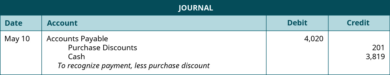 "A journal entry shows a debit to Accounts Payable for $4,020 and credits to Purchase Discounts for $201 and to Cash for $3,819 with the note ""to recognize payment, less purchase discount."""
