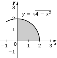 This figure is a graph in the first quadrant. It is a quarter of a circle with center at the origin and radius of 2. It is shaded on the inside.