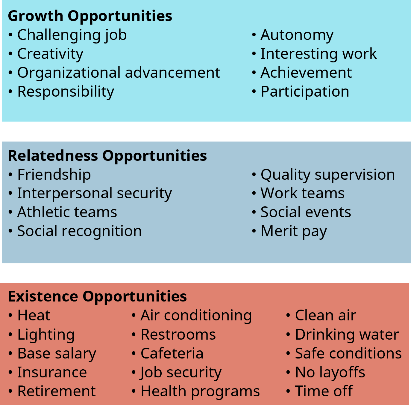 An illustration shows the various ways in which organizations can help their members satisfy three needs. From bottom upward, the needs are Existence needs, Relatedness needs, and Growth needs.