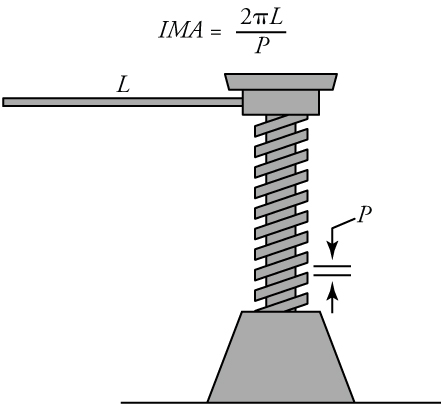 An illustration of a screw is shown. It has a long lever, labeled L. P is pitch, the distance between the threads.