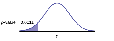 This is a normal distribution curve with mean equal to zero. A vertical line near the tail of the curve to the left of zero extends from the axis to the curve. The region under the curve to the left of the line is shaded representing p-value = 0.0011.