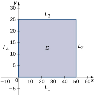 A rectangle is drawn in the first quadrant with one corner at the origin, horizontal length 50, and height 25. This rectangle is marked D, and the sides are marked in counterclockwise order from the side overlapping the x axis L1, L2, L3, and L4.
