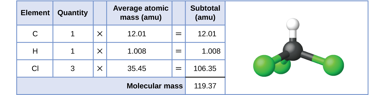 "A table and diagram are shown. The table is made up of six columns and five rows. The header row reads: ""Element,"" ""Quantity,"" a blank space, ""Average atomic mass (a m u),"" a blank space, and ""Subtotal (a m u)."" The first column contains the symbols ""C,"" ""H,"" ""C l"" and a blank, merged cell that runs the width of the first five columns. The second column contains the numbers ""1,"" ""1,"" and ""3"" as well as the merged cell. The third column contains the multiplication symbol in each cell except for the last, merged cell. The fourth column contains the numbers ""12.01,"" ""1.008,"" and ""35.45"" as well as the merged cell. The fifth column contains the symbol ""="" in each cell except for the last, merged cell. The sixth column contains the values ""12.01,"" ""1.008,"" ""106.35,"" and ""119.37."" There is a thick black line below the number 106.35. The merged cell under the first five columns reads ""Molecular mass."" To the left of the table is a diagram of a molecule. Three green spheres are attached to a slightly smaller black sphere, which is also attached to a smaller white sphere. The green spheres lie beneath and to the sides of the black sphere while the white sphere is located straight up from the black sphere."