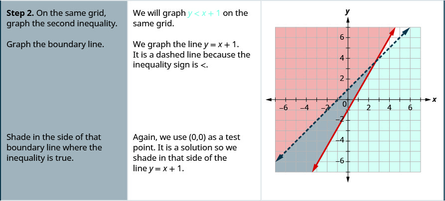 "The second row then says, ""Step 2: On the same grid, graph the second inequality. We will graph y is less than x + 1 on the same grid. Grph the boundary line. We graph the lin y = x + 1. It is a dashed line because the inequality sign is less than. There is a graph which shows two lines graphed on an x y coordinate plane. The area to the left of one line is shaded. The area to the right of the second line is shaded. There is a small area where the shaded areas overlap. The table then says, ""Shade in the side of that boundary line where the inequality is true. Again we use (0, 0) as a test point. It is a solution so we shade in that side of the line y = x + 1."