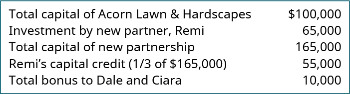 Total capital of Acorn Lawn & Hardscapes $100,000. Investment by new partner, Remi 65,000. Total capital of new partnership 165,000. Remi's capital credit (one-third of $165,000) 55,000. Total bonus to Dale and Ciara 10,000.