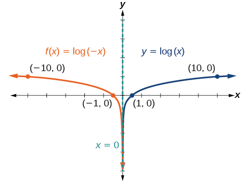 Graph of two functions. The parent function is y=log(x), with an asymptote at x=0 and labeled points at (1, 0), and (10, 0).The translation function f(x)=log(-x) has an asymptote at x=0 and labeled points at (-1, 0) and (-10, 1).