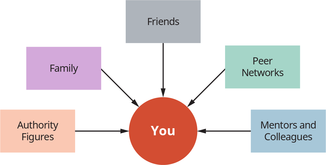 """A diagram illustrates the relationships of """"You"""" during college with """"Authority Figures,"""" """"Family,"""" """"Friends,"""" """"Peer Networks,"""" and """"Adult Mentors and Colleagues."""""""