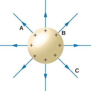 A gold sphere with eight equally spaced black +'s around the outside of the sphere point to eight blue arrows pointing outward. Four of the arrows point directly up, right, down, and left of the sphere and four arrows are equally spaced between these other four arrows at 45 degree angles. The arrow between the left and top arrow is labeled A. The arrow between the top and right arrow is labeled B. The arrow between the right and down arrow is labeled C.