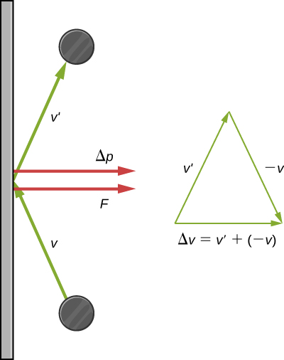 The image contains two diagrams. On the far left, there is a vertical surface. In the lower part of the left diagram, there is a gray circle near the surface, with an arrow labeled v pointing from the circle to the surface. In the upper part, there is a gray circle near the surface, with an arrow labeled v prime pointing from the surface to the circle. The two arrows meet point to end at the vertical surface. Where they meet, two additional arrows point out from the surface, one labeled delta p and one labeled f. On the right side of the image, an arrow labeled v prime points up and to the right at the same angle as the arrow labeled v prime in the diagram on the left. Another arrow, labeled negative v, points down and to the right, at the same angle but opposite direction as the arrow labeled v in the diagram on the left. The point of the first arrow (v prime) meets the end of the second arrow (negative v). A third arrow runs from the end of v prime to the point of negative v. This arrow is labeled delta v, equal to v prime plus negative v.