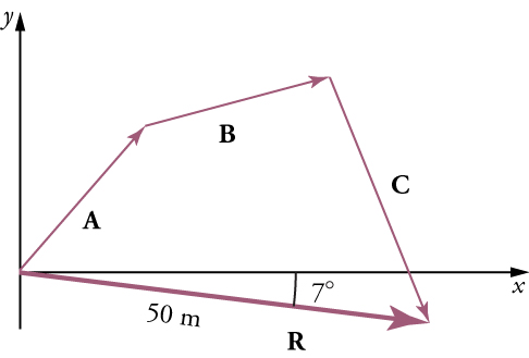 Vectors A, B, C, and R form a four-sided figure, with vector R intersecting an x-axis. The magnitude of vector R is fifty meters and vector R forms a seven degree angle with the x-axis.
