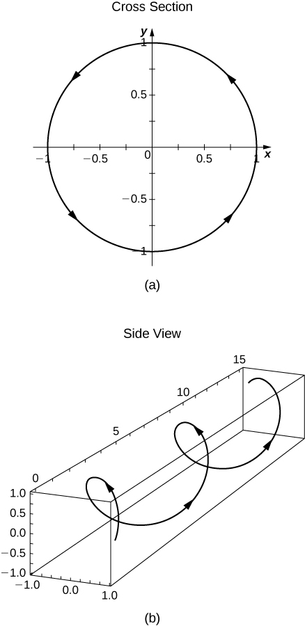 "This figure has two graphs. The first graph is labeled ""cross section"" and is a circle centered at the origin with radius of 1. It has counter-clockwise orientation. The section graph is labeled ""side view"" and is a 3 dimensional helix. The helix has counterclockwise orientation."