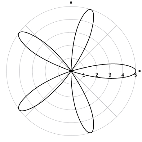 Graph of a five-petaled rose with initial petal at θ = 0.