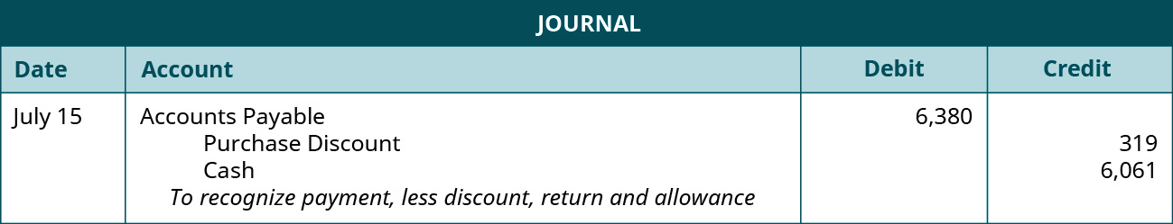 "A journal entry shows a debit to Accounts Payable for $6,380 and credits to Purchase Discount for $319 and to Cash for $6,061 with the note ""to recognize payment, less discount, return and allowance."""