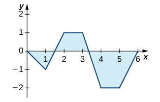 A graph of a function with linear segments that goes through the points (0, 0), (1, -1), (2, 1), (3, 1), (4, -2), (5, -2), and (6, 0). The area over the function but under the x axis over the interval [0, 1.5] and [3.25, 6] is shaded. The area under the function but over the x axis over the interval [1.5, 3.25] is shaded.