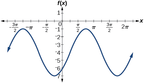 A graph of two periods of a sinusoidal function. Range is [-7,-1]. Maximums at -5pi/4 and 3pi/4.