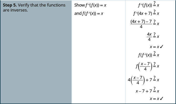 Step 5 is to verify that the functions are inverses. To do so, we show that f superscript negative 1 of f of x equals x and that f of f superscript negative 1of x equals x. Hence, we ask whether f inverse of 4x plus 7 equals x. This becomes a question of whether 4 x plus 7 minus 7 all divided by 4 equals x. This becomes a question of whether 4x divided by 4 equals x. This is true. To show the other side, we examine whether f of f inverse of x equals x. This becomes a question of whether f of the quantity x minus 7 divided by 4 equals x. This becomes a question of whether 4 times the quantity x minus 7 divided by 4 equals x. This becomes a question of whether x minus 7 plus 7 equals x. This is true.