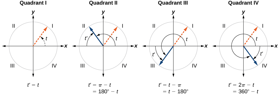Four side by side graphs. First graph shows an angle of t in quadrant 1 in it's normal position. Second graph shows an angle of t in quadrant 2 due to a rotation of pi minus t. Third graph shows an angle of t in quadrant 3 due to a rotation of t minus pi. Fourth graph shows an angle of t in quadrant 4 due to a rotation of two pi minus t.