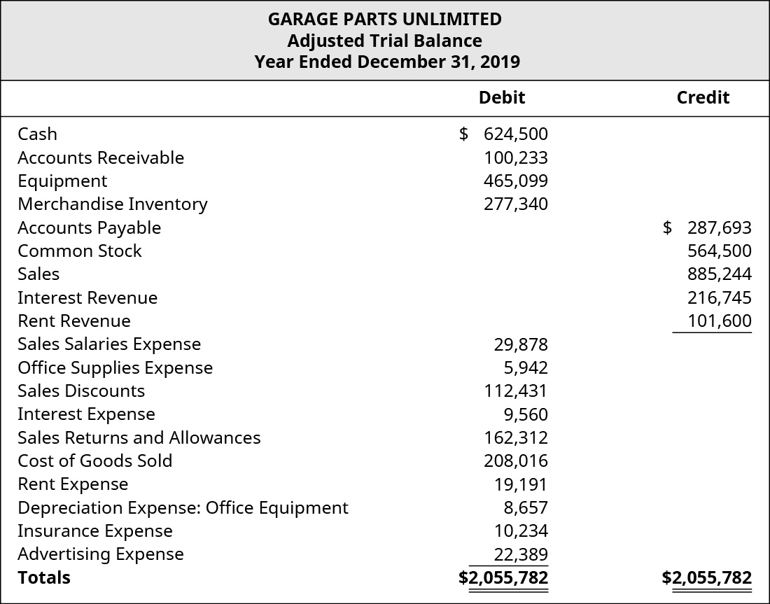 Garage Parts Unlimited Adjusted Trial Balance for December 31, 2019. Debits or Credits, showing Cash: $624,500 credit; Accounts Receivable: $100,233 debit; Buildings: $465,099 debit; Merchandise Inventory: $277,340 debit; Accounts Payable: $287,693 credit; Common Stock: $564,500 credit; Sales: $885,244 credit; Interest Revenue: $216,745 credit; Rent Revenue: $101,600 credit; Sales Salaries Expense: $29,878 debit; Office Supplies Expense: $5,942 debit; Sales Discounts: $112,431 debit; Interest Expense: $9,560 debit; Sales Returns and Allowances: $162,312 debit; Cost of Goods Sold: $208,016; Rent Expense: $19,191; Depreciation Expense: Office Equipment: $8,657 debit; Insurance Expense: $10,234 debit; and Advertising Expense: $22,389 debit, for a debit total of $2,055,782 and a credit total of $2,055,782.