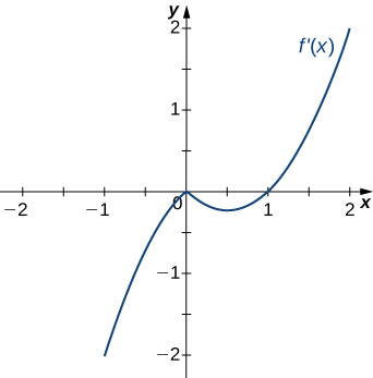 The function f'(x) is graphed. The function starts negative and touches the x axis at the origin. Then it decreases a little before increasing to cross the x axis at (1, 0) and continuing to increase.