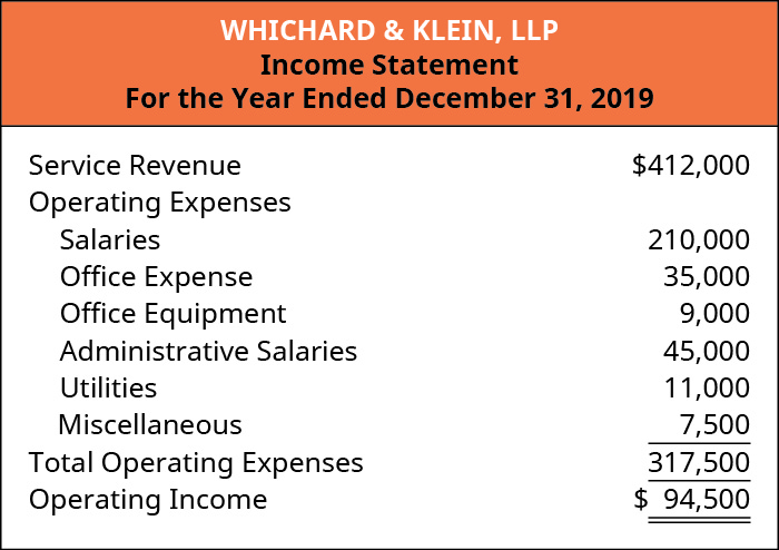Wichard & Klein, LLP, Income Statement, For the Year Ending December 31, 2019. Service Revenue $412,000, Less Operating Expenses: Salaries 210,000, Administrative Salaries 45,000, Office Expense 35,000, Utilities 11,000, Office Equipment 9,000, Miscellaneous 7,500 equals Total Operating Expenses $317.500. Equals Operating Income $94,500.